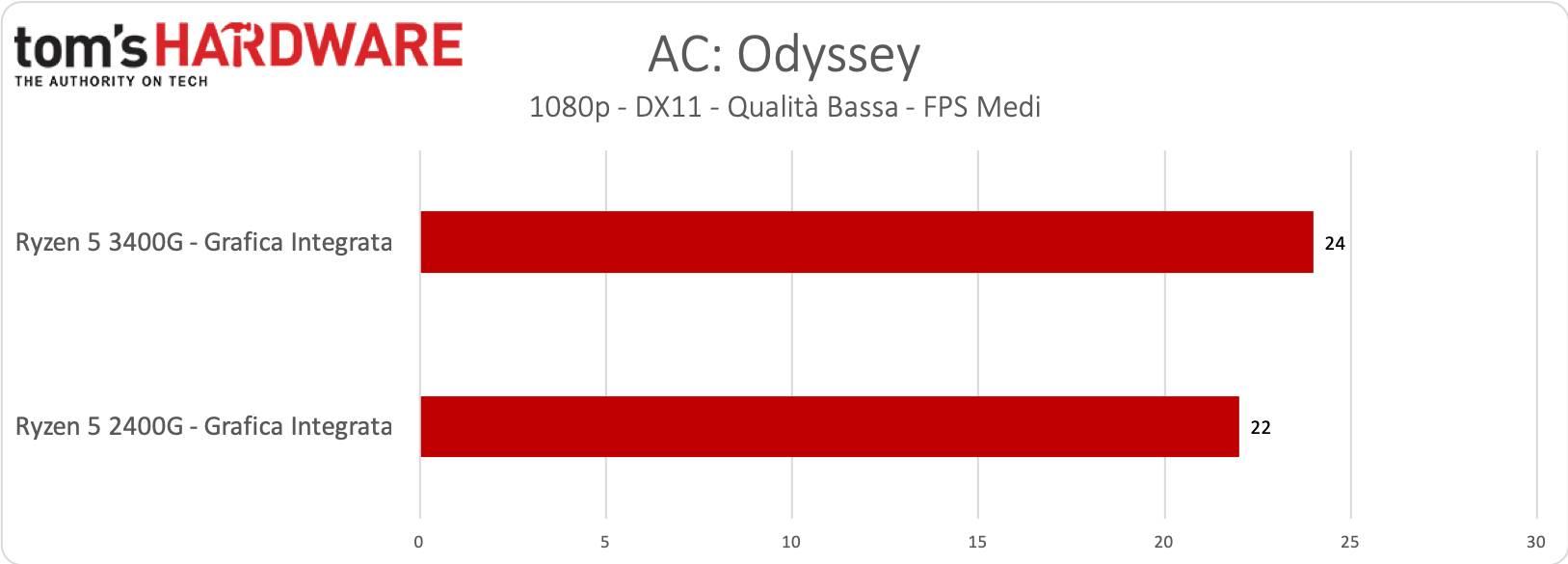 Ryzen 5 3400 - Grafica Integrata - AC: Odyssey