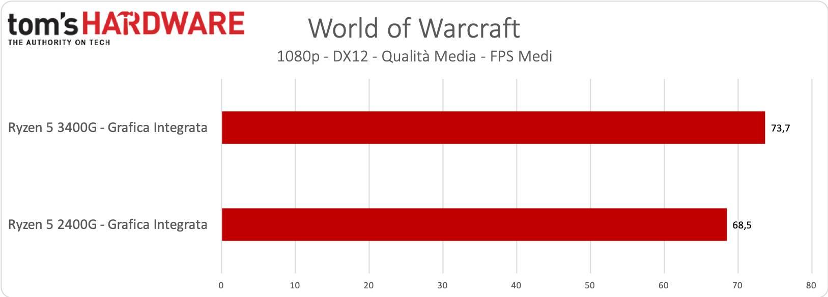 Ryzen 5 3400 - Grafica Integrata - World of Warcraft