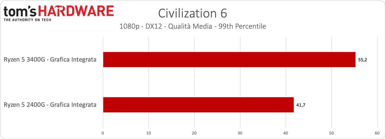 Ryzen 5 3400 - Grafica Integrata - Civilization 6