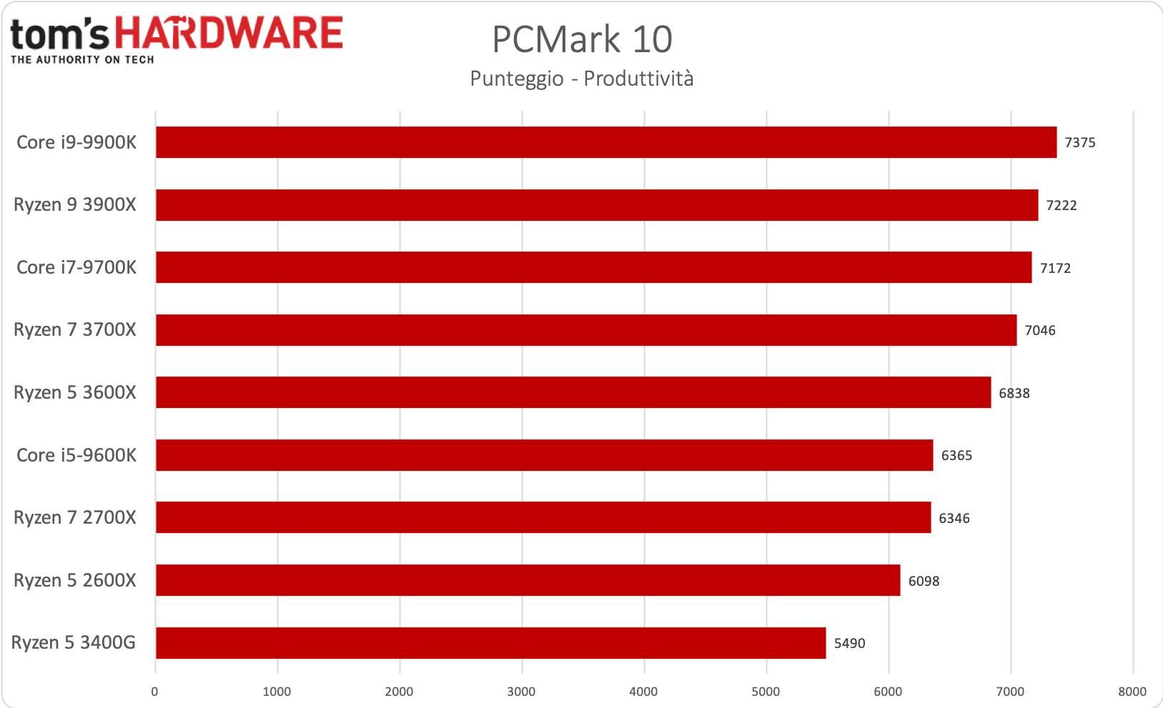 Ryzen 5 3600X - PCMark 10