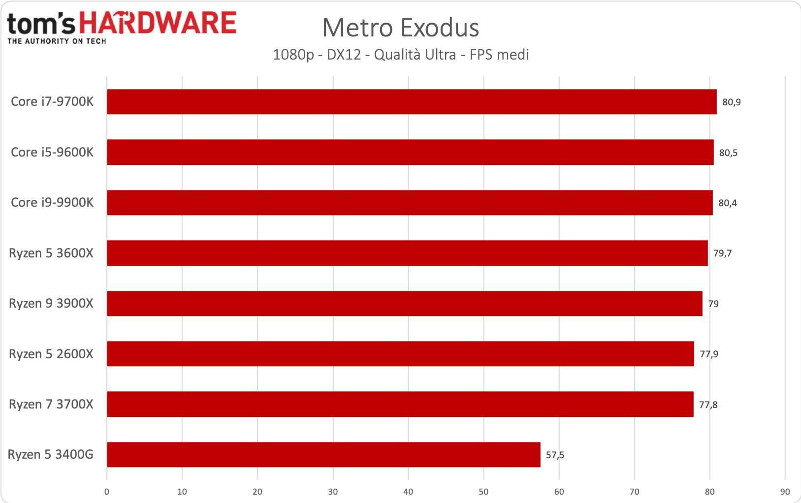 Ryzen 5 - Metro Exodus