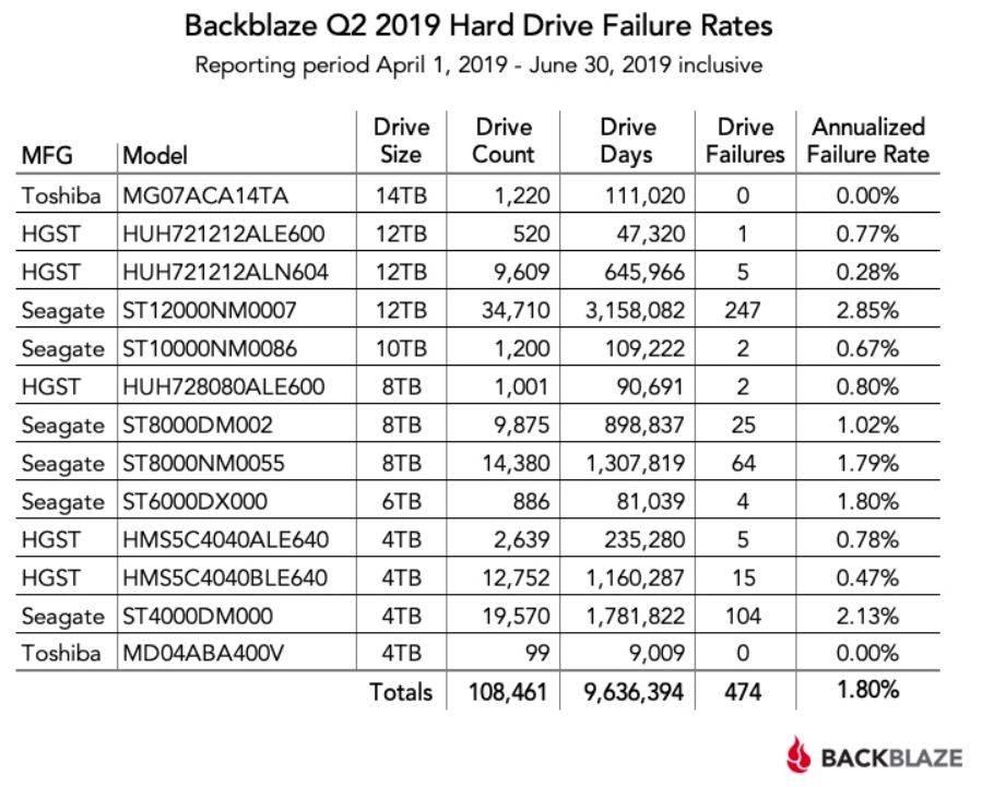 Backblaze Q2 2019 hard disk