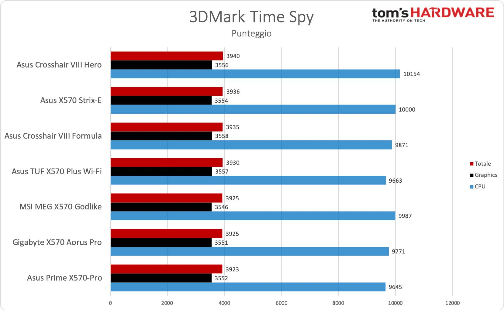 Asus TUF Gaming X570-Plus Wi-Fi - 3DMark Time Spy
