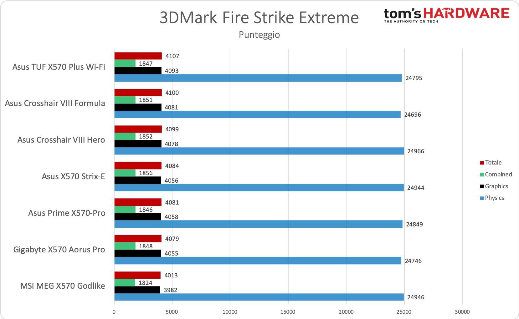Asus TUF Gaming X570-Plus Wi-Fi - 3DMark FS Extreme
