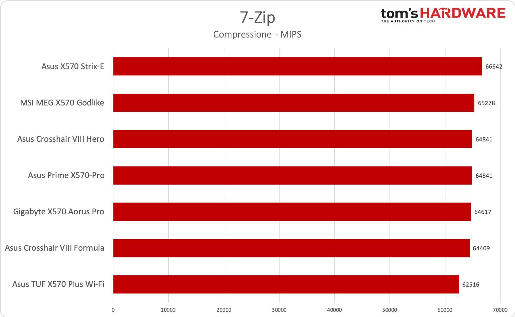 Asus TUF Gaming X570-Plus Wi-Fi - 7zip compressione