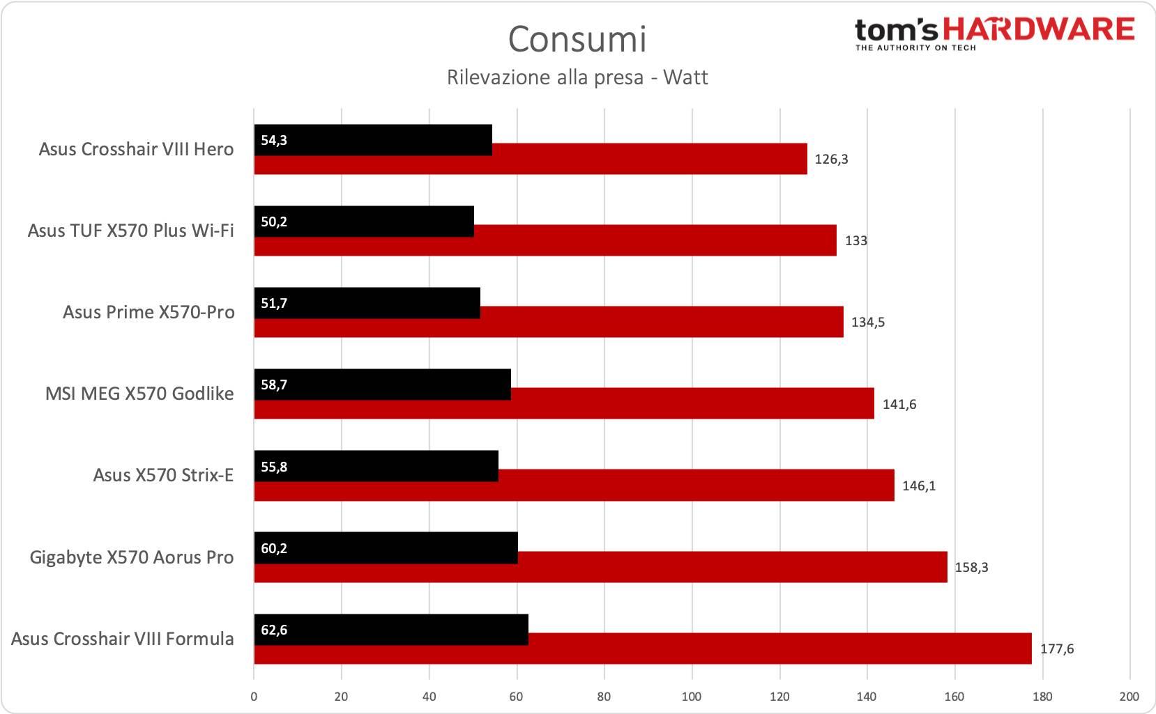 Asus TUF Gaming X570-Plus Wi-Fi - Consumi
