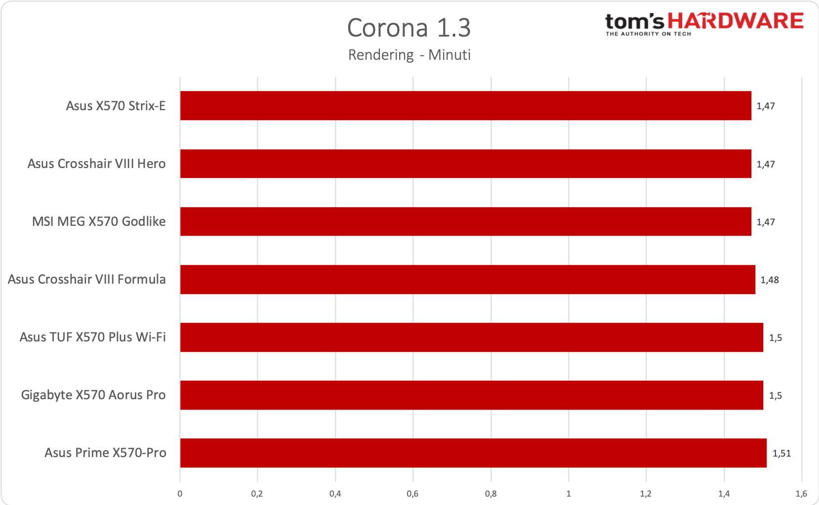 Asus TUF Gaming X570-Plus Wi-Fi - Corona 1.3