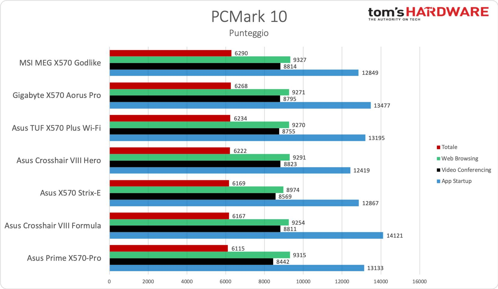 Asus TUF Gaming X570-Plus Wi-Fi - PCMark 10
