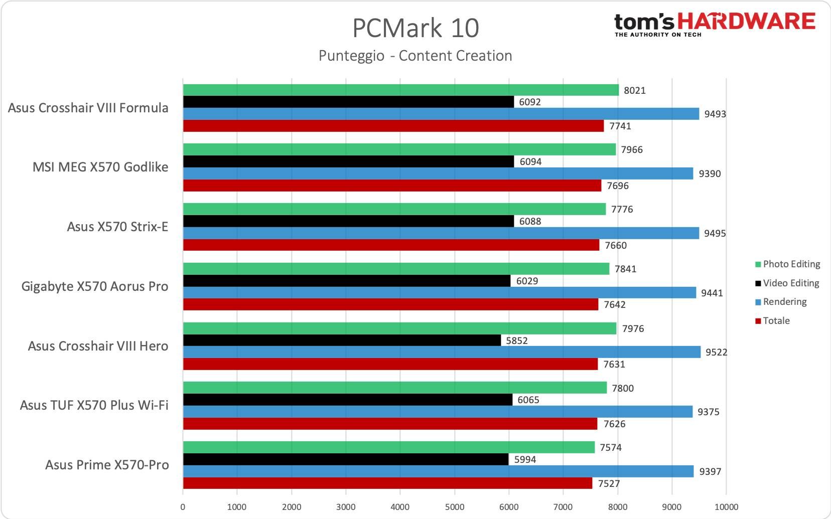 Asus TUF Gaming X570-Plus Wi-Fi - PCMark 10 Content Creation