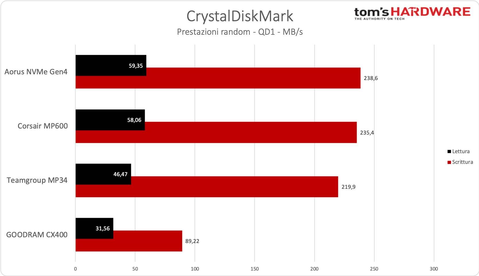 Benchmark SSD - CrystalDiskMark, random