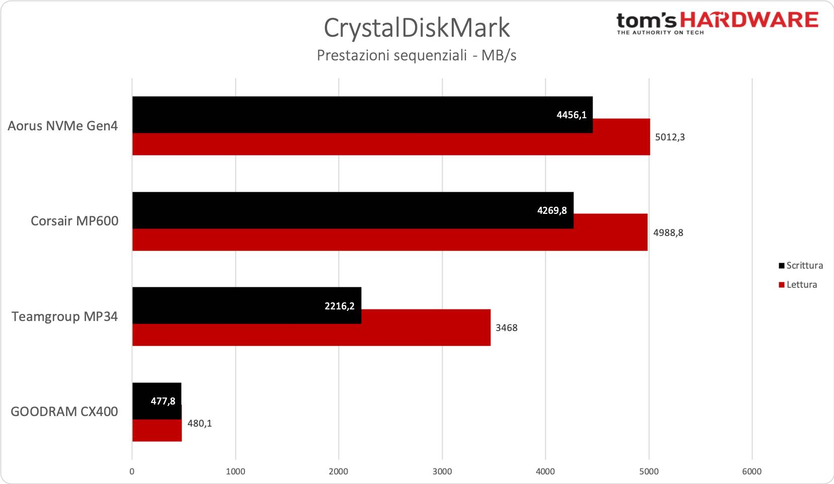 Benchmark SSD - CrystalDiskMark, sequenziale