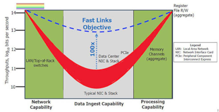 DARPA: il nostro obiettivo è una scheda di rete 100 volte più veloce