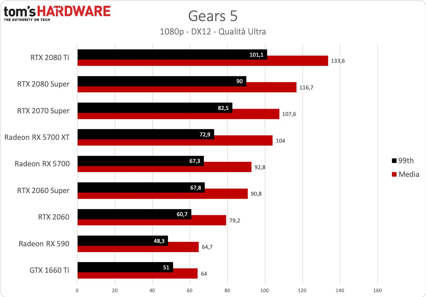 Gears 5 - 1080p - Nuovi driver