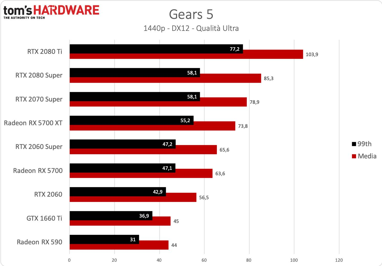 Gears 5 - 1440p - Nuovi driver