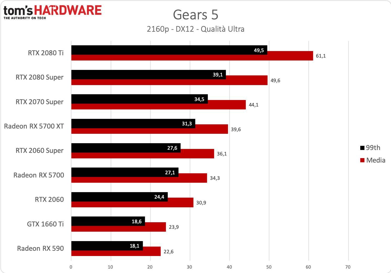Gears 5 - 2160p - Nuovi driver