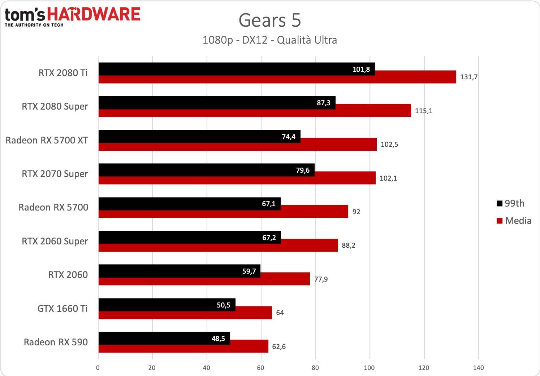 Gears 5 - 1080p - Ryzen 9