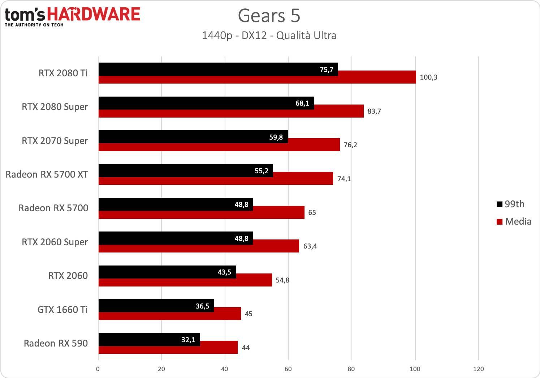 Gears 5 - 1440p - Ryzen 9
