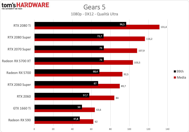 Gears 5 - 1080p - Vecchi driver