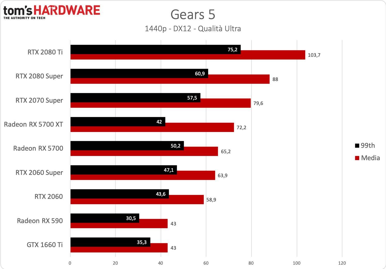 Gears 5 - 1440p - Vecchi driver