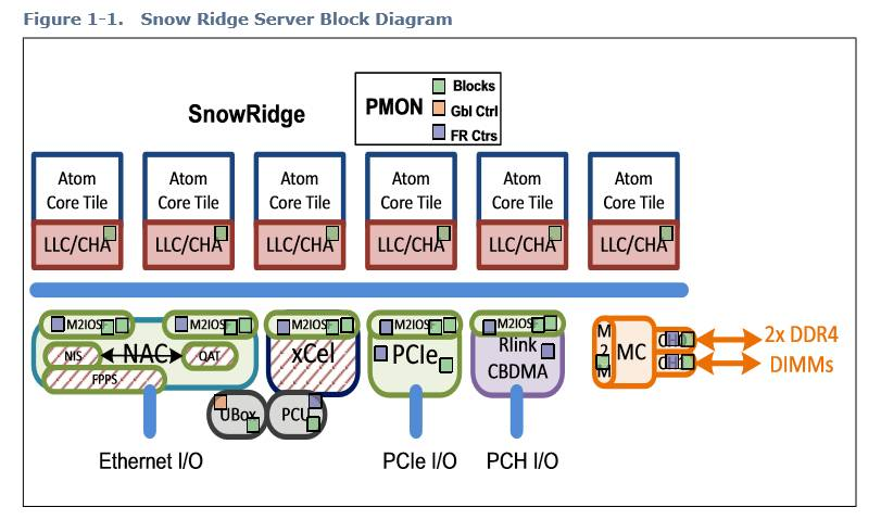 Snow Ridge diagramma