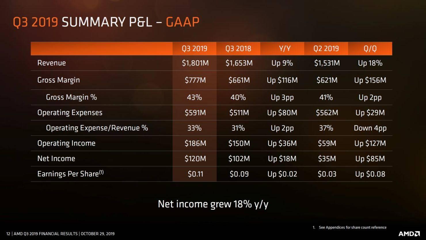 AMD Q3 2019 risultati finanziari