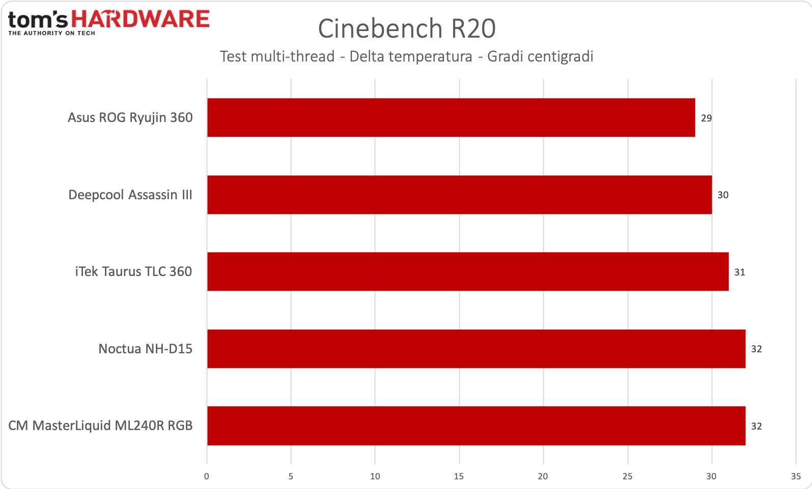 Cinebench R20 multi-thread