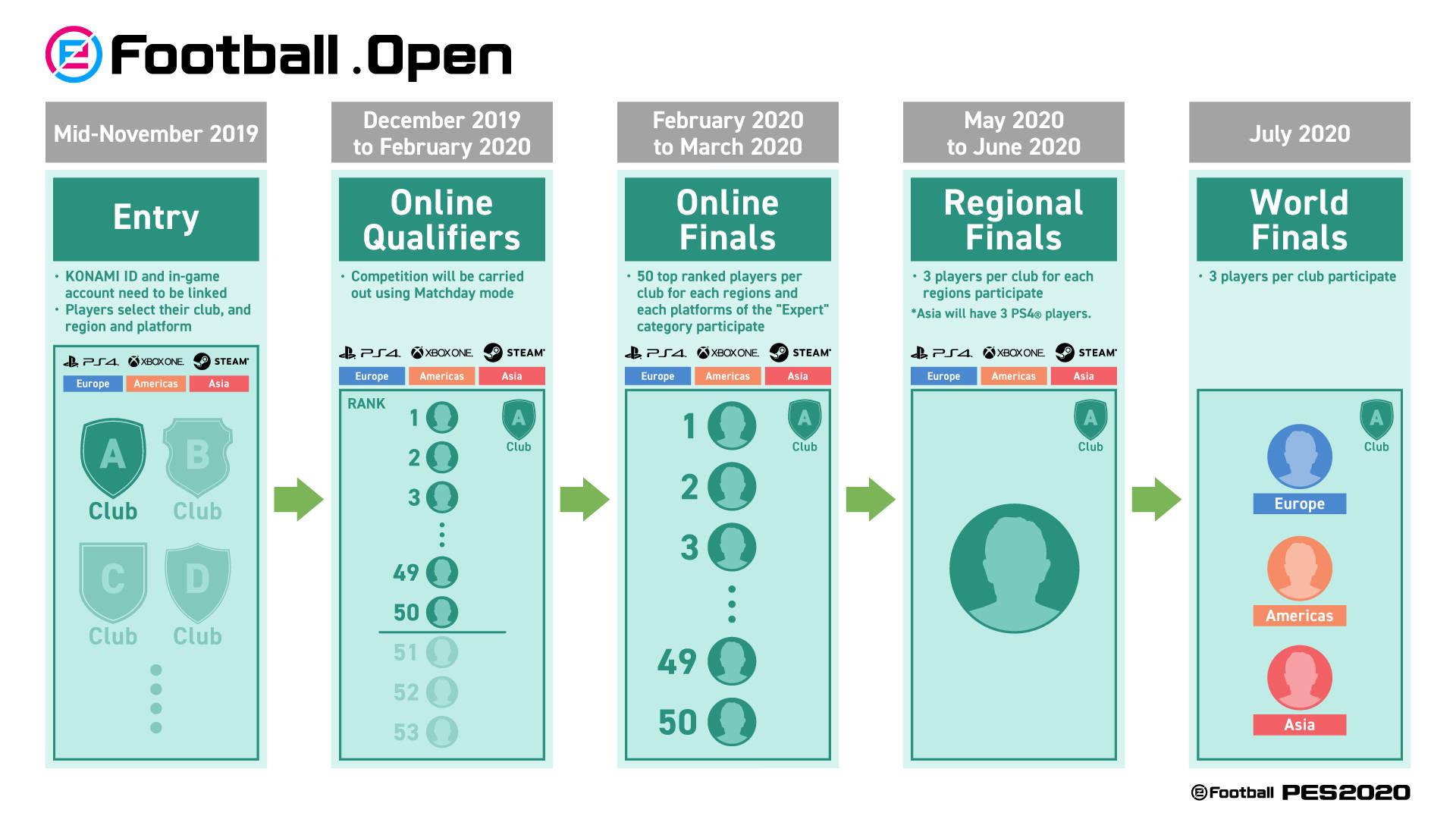eFootball PES 2020 eFootball.Open eSport