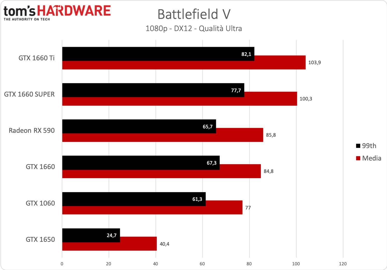 GeForce GTX 1660 SUPER - Battlefield V