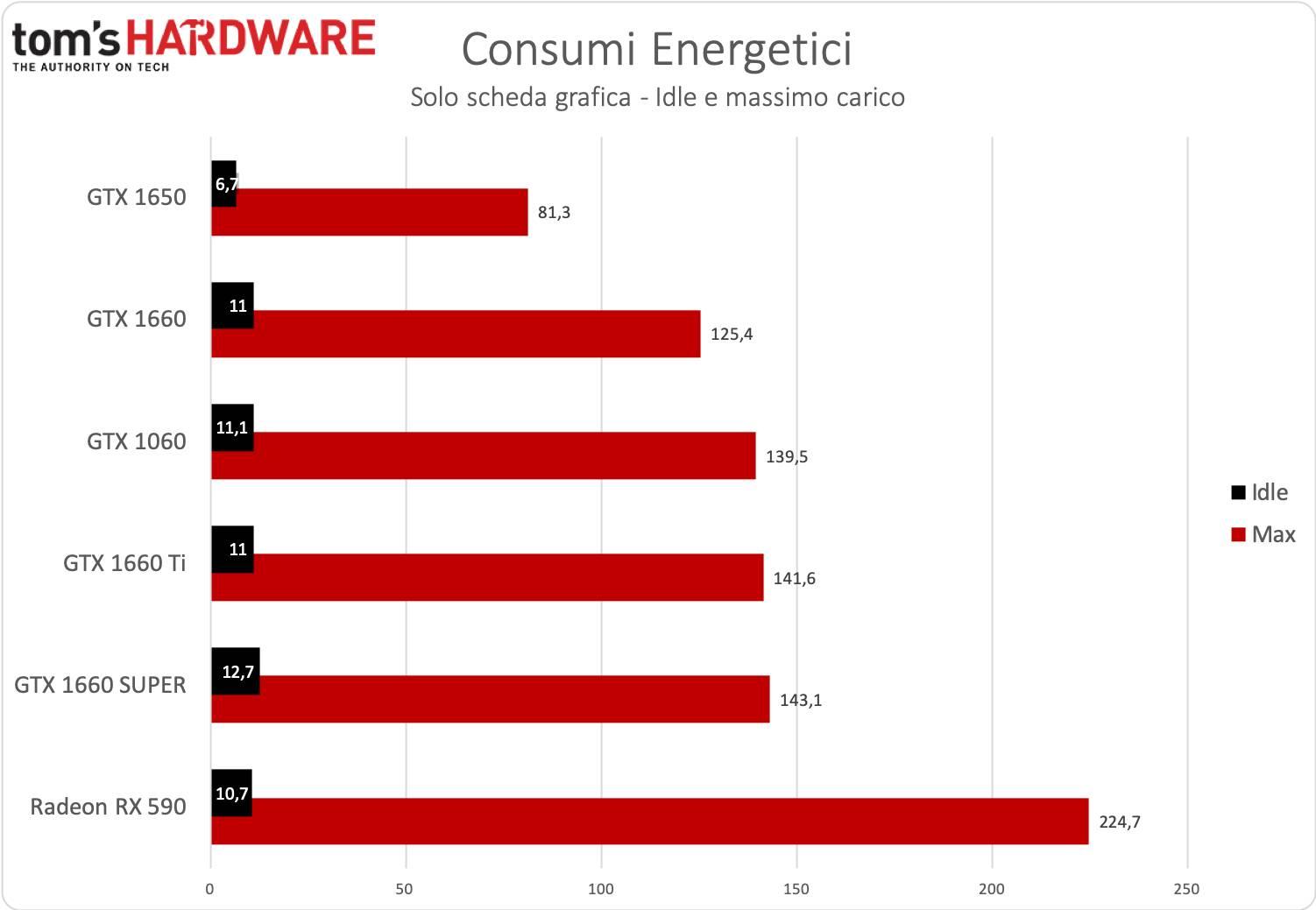 GeForce GTX 1660 SUPER - Consumi
