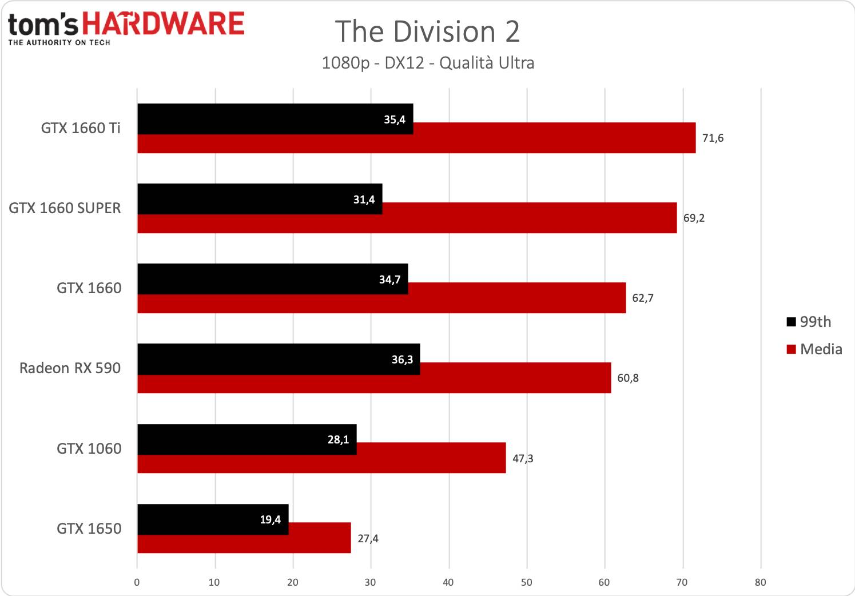 GeForce GTX 1660 SUPER - The Division 2