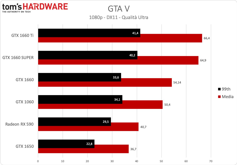 GeForce GTX 1660 SUPER - GTA V