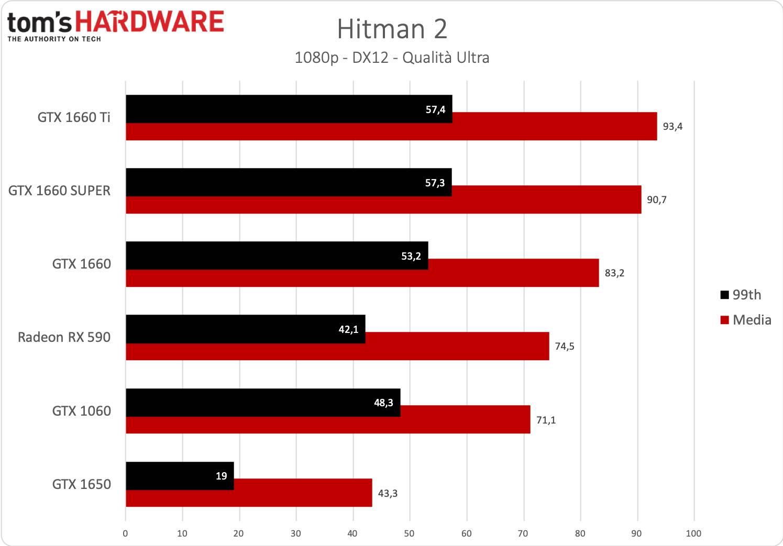 GeForce GTX 1660 SUPER - Hitman 2