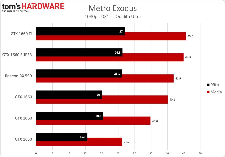 GeForce GTX 1660 SUPER - Metro Exodus