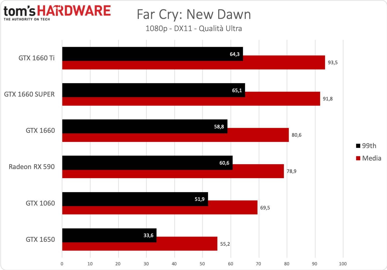 GeForce GTX 1660 SUPER - Far Cry New Dawn