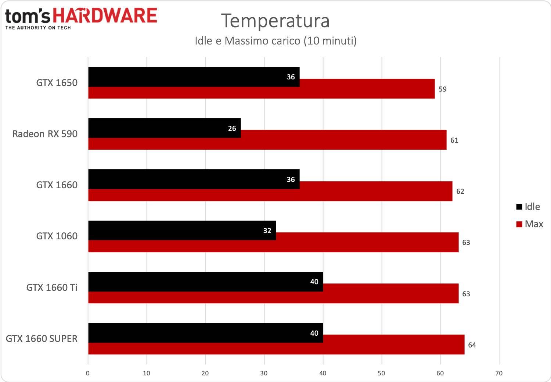 GeForce GTX 1660 SUPER - Temperatura
