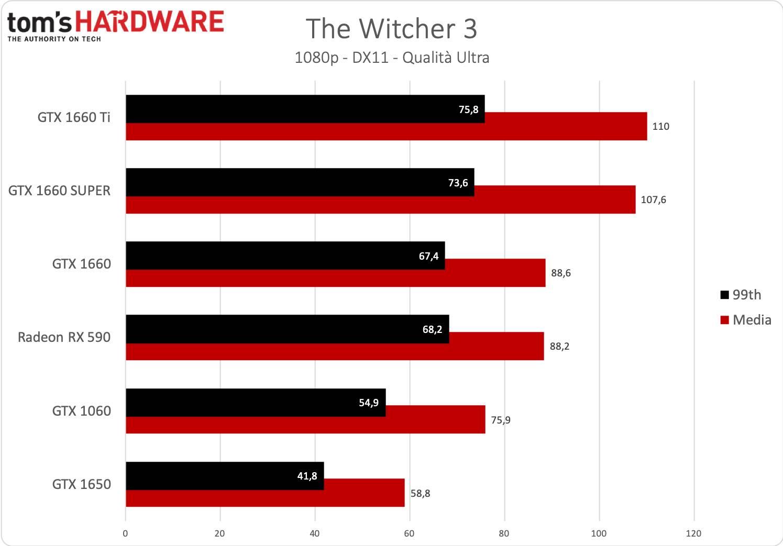 GeForce GTX 1660 SUPER - The Witcher 3