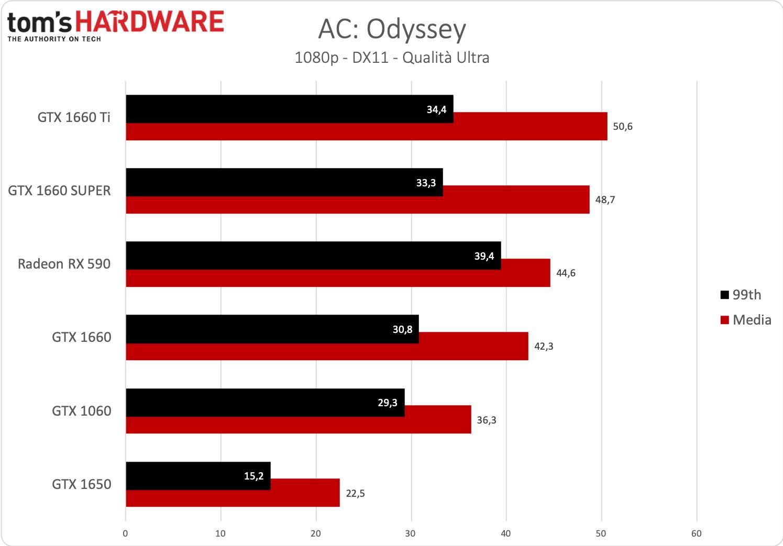 GeForce GTX 1660 SUPER - AC Odyssey