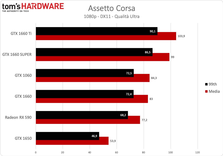 GeForce GTX 1660 SUPER - Assetto Corsa