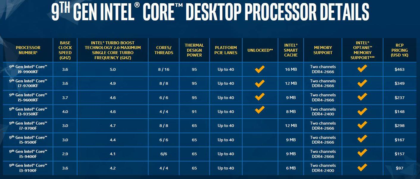 Intel Core 9th without igpu prices