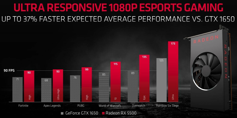 Radeon RX 5500 5500M presentazione
