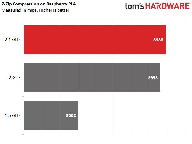 Raspberry Pi 4 2147 MHz