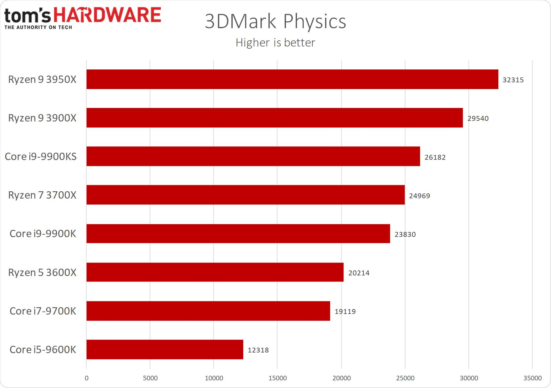 3dMark Physics