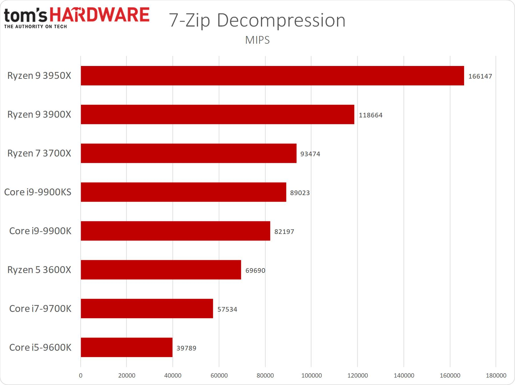7-zip - decompressione
