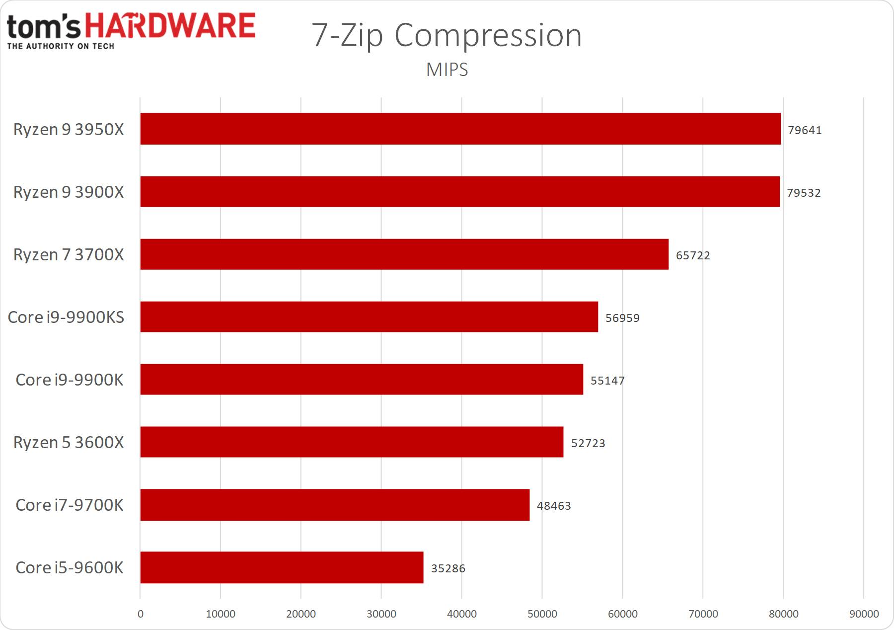 7-zip - compressione