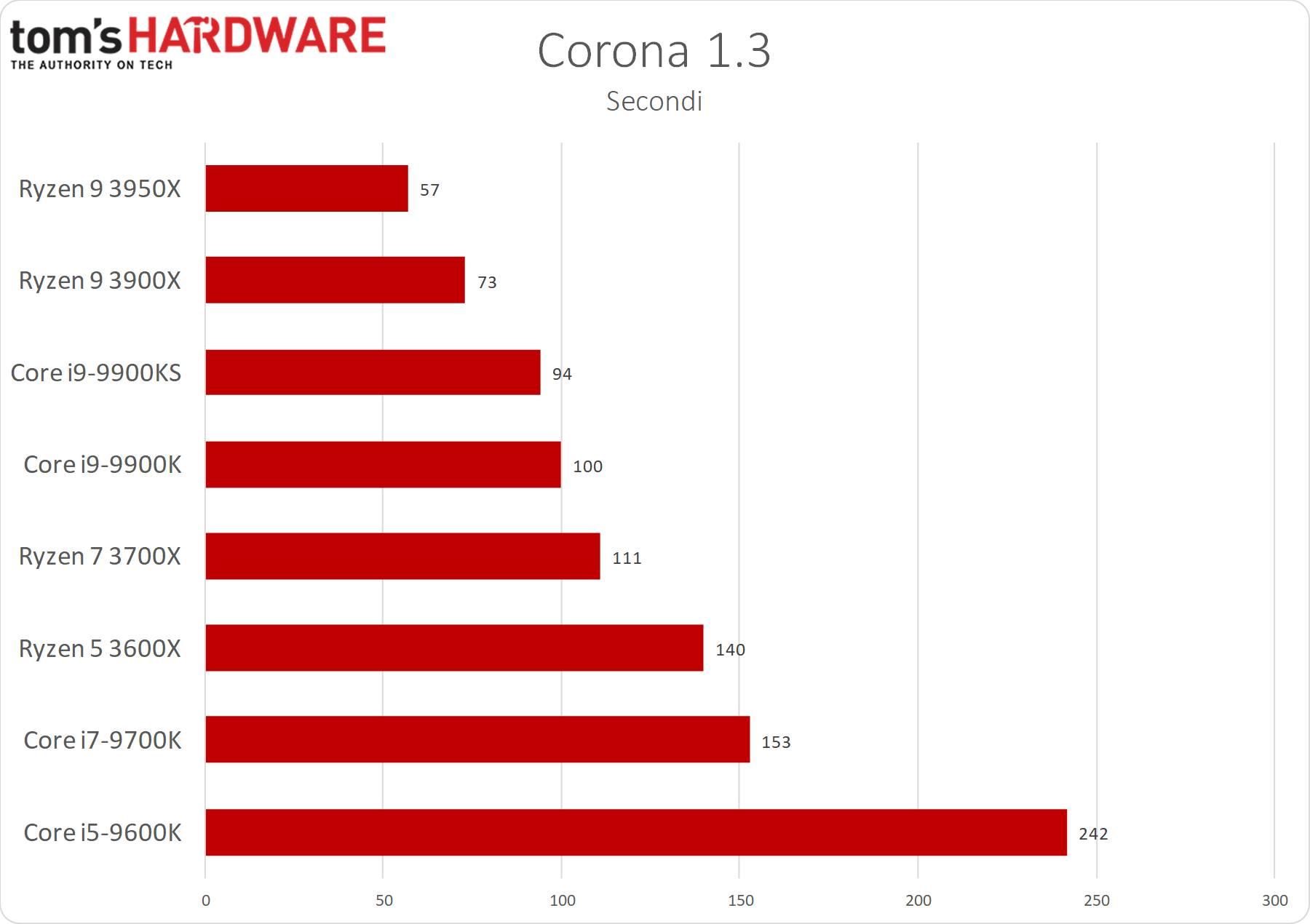 Corona 1.3