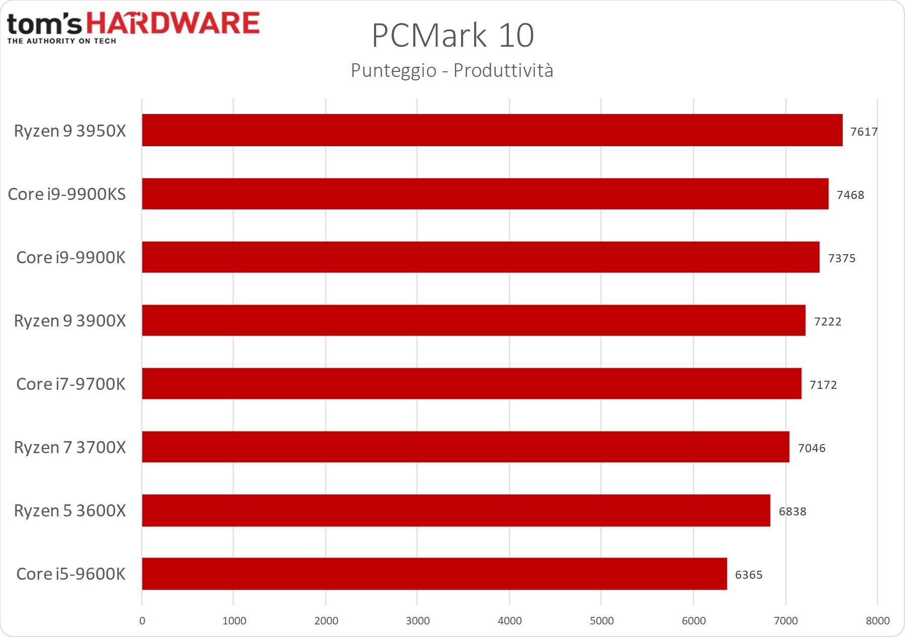 PCMark 10
