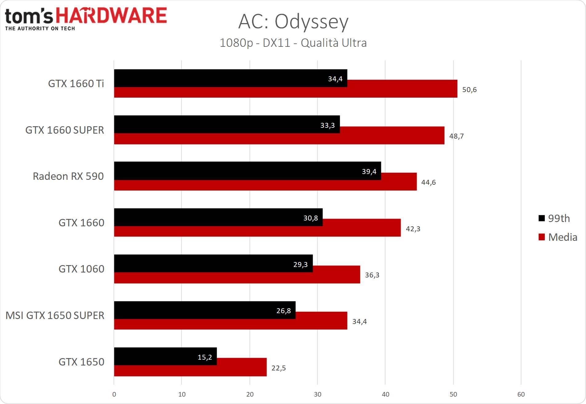 GeForce GTX 1650 SUPER AC Odyssey