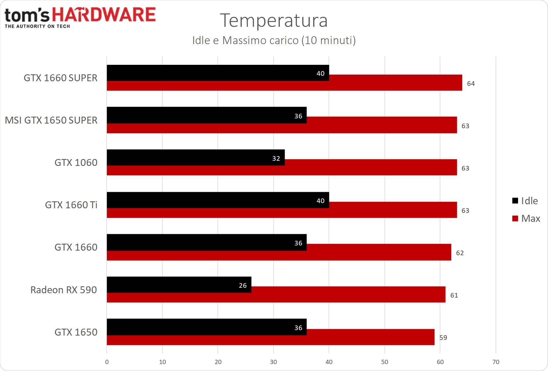 GeForce GTX 1650 SUPER temperatura
