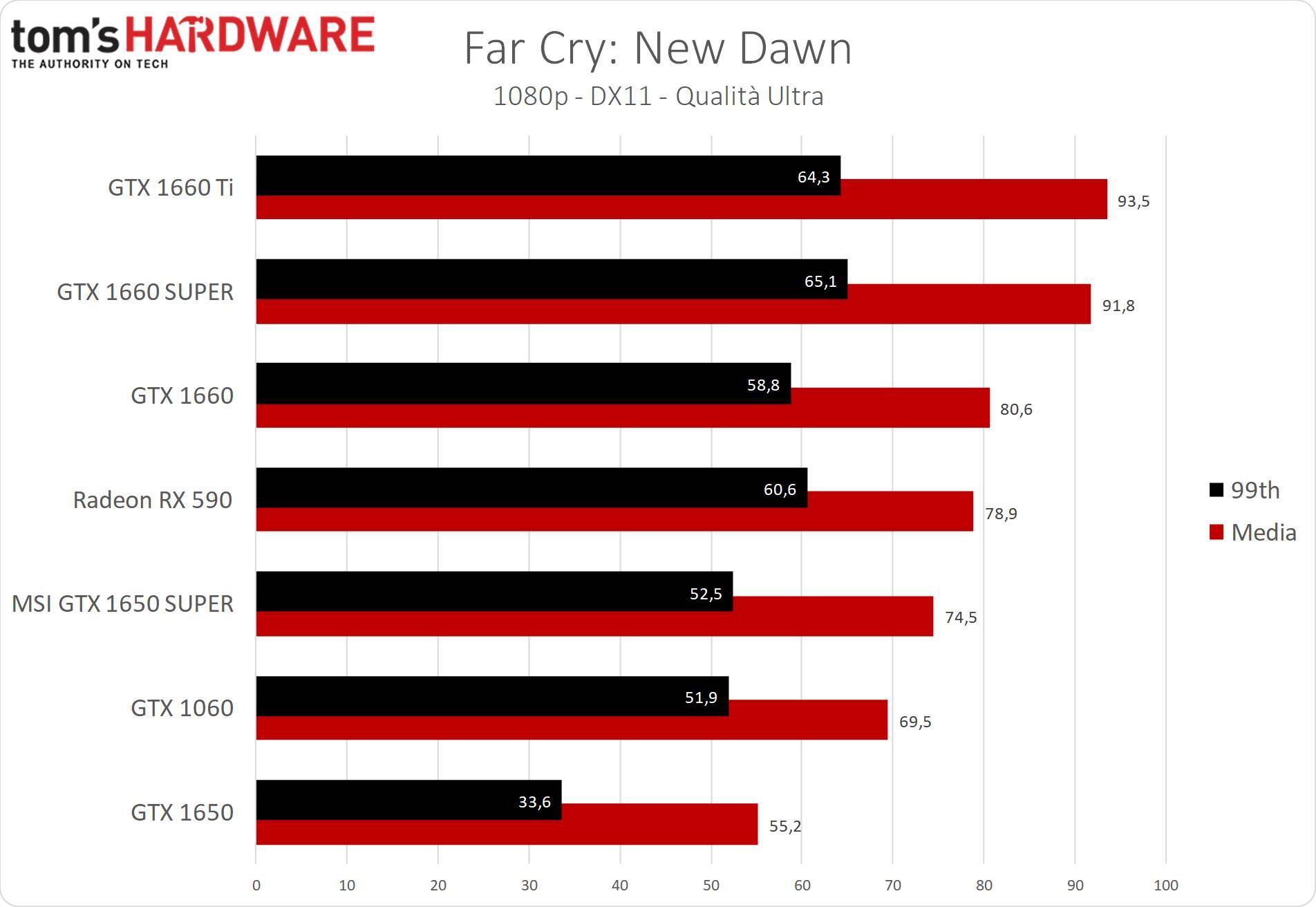 GeForce GTX 1650 SUPER Far Cry New Dawn
