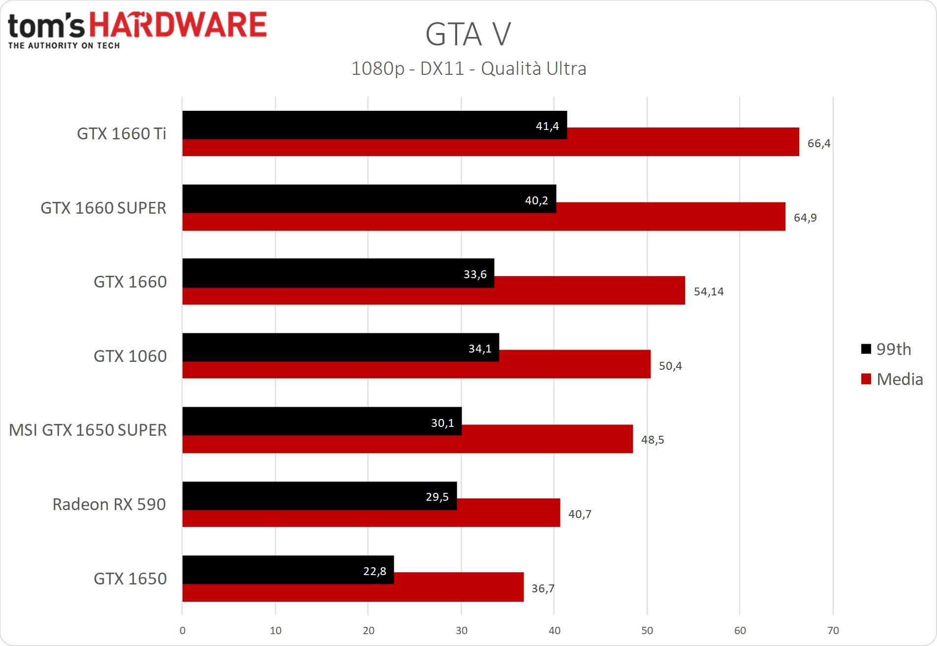 GeForce GTX 1650 SUPER GTA V